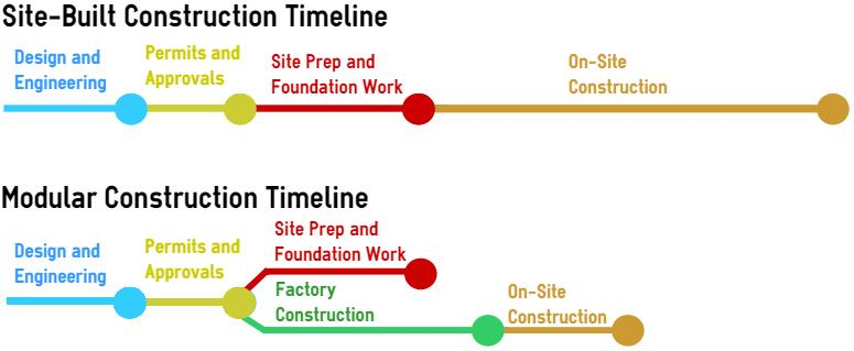 Why prefab construction really is faster for Building a house timeline